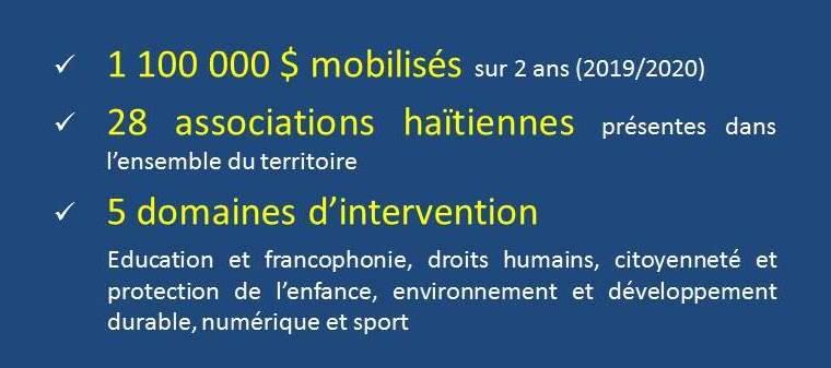 Haïti/France/PISCCA : Accompagnement de 28 projets portés par des associations haïtiennes